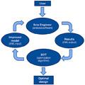 Optimization Workflow